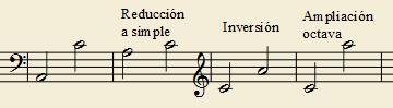 Ejemplo de inversión de intervalo compuesto