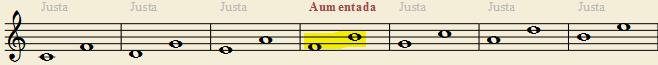 intervalos de cuarta entre las notas naturales