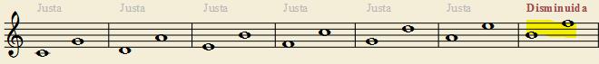 intervalos de quinta entre las notas naturales