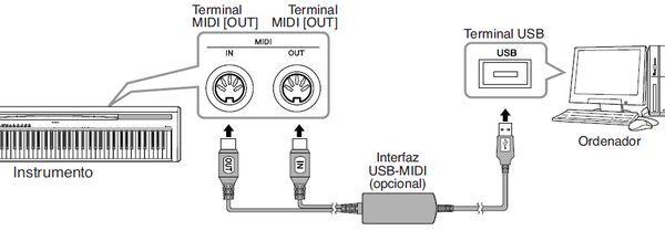 Esquema conexión teclado MIDI - equipo
